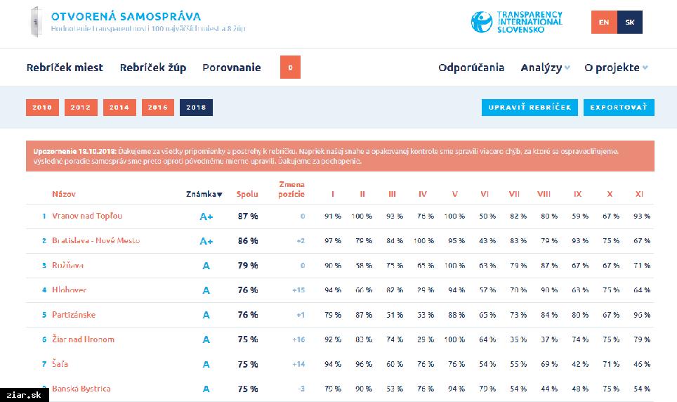 obr: Žiar v hodnotení Transparency nakoniec na 6. mieste